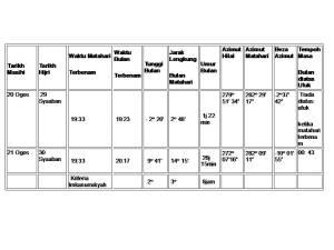 Data Cerapan 20 dan 21 Ogos 2009 / 29 dan 30 Syaaban 1430
